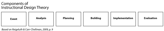 The six components of instructional design theory as proposed by Reigeluth & Carr-Chellman, 2009, p. 9.
