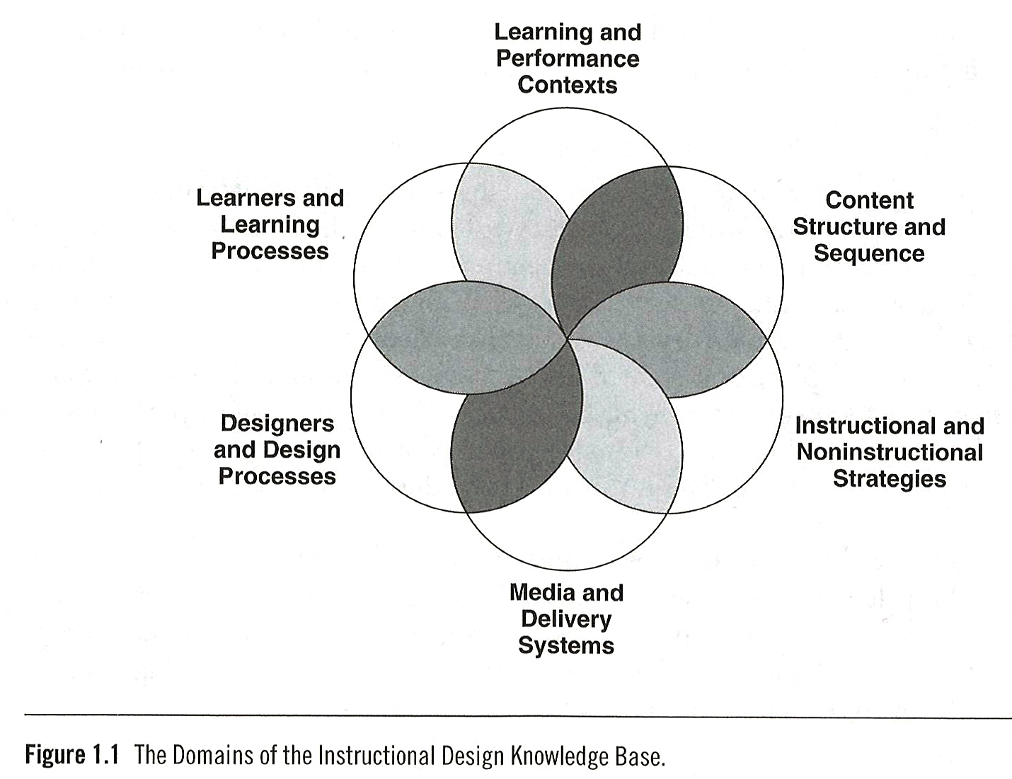 Domains of the instructional design knowledge base.